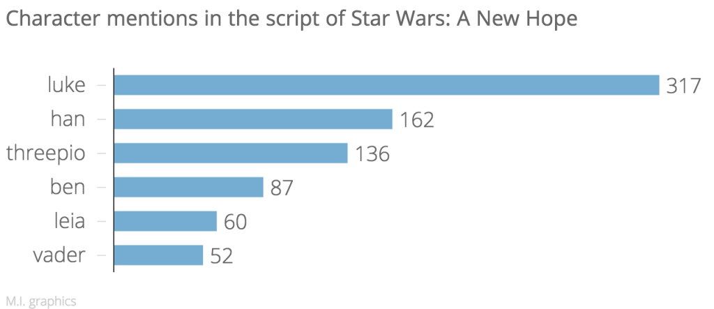 Character_mentions_in_the_script_of_Star_Wars-_A_New_Hope_mentions_chartbuilder (1)
